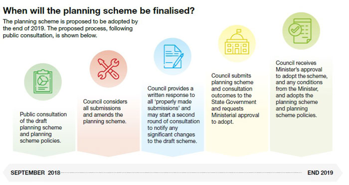 Planning scheme process flowchart